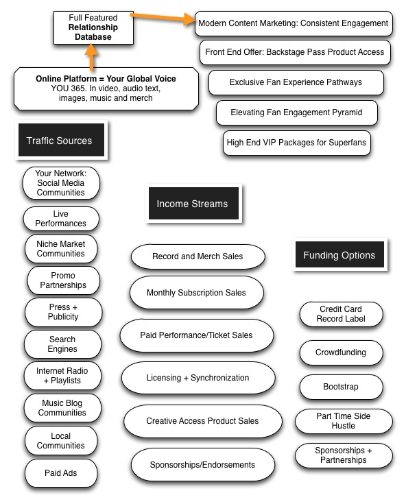 Music Business Model Canvas - Musician Career Planning & Strategy